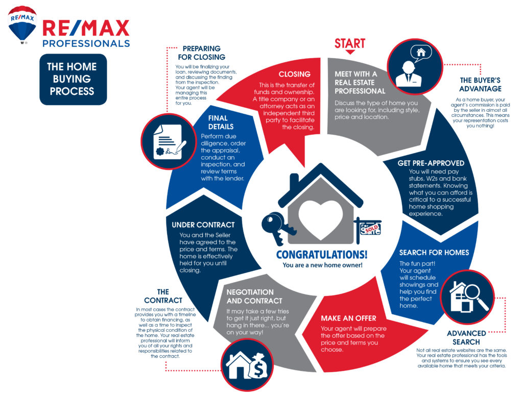 ReMax Professionals - Buyer's Road map
